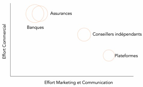 Effort Marketing et Communication